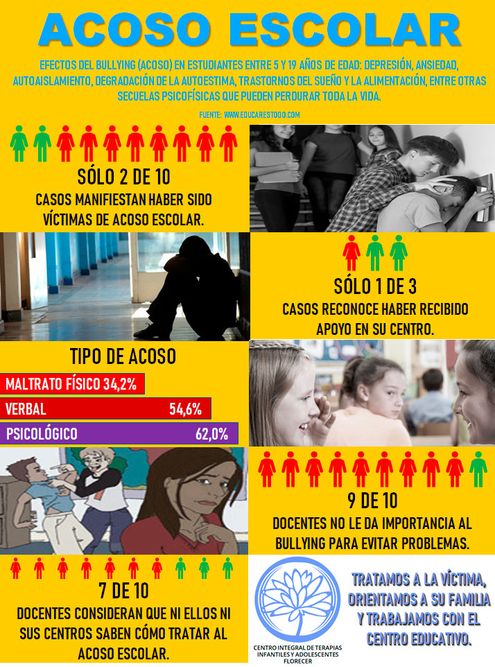 Infografía sobre acoso escolar bullying